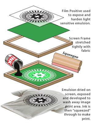 Screen-Printing Process